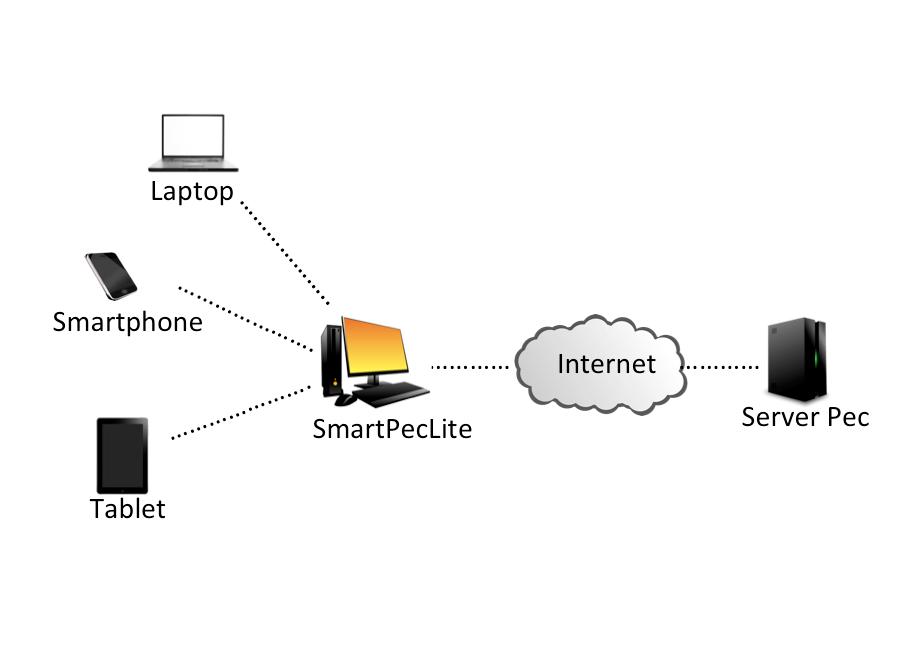 SmartPecLite